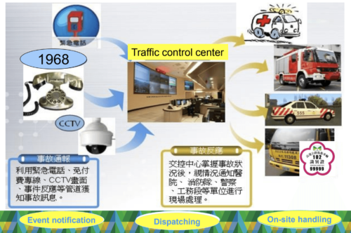 Intelligent Transport For Malaysia S Smart City Vision Asia Iot Business Platform