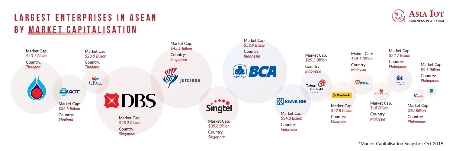 Largest Enterprises in ASEAN by market capitalisation