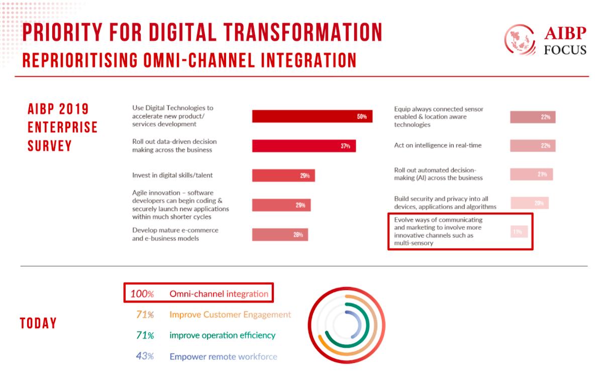 Priority for Digital Transformation in ASEAN - Omni-Channel Integration