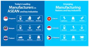 asean manufacturing