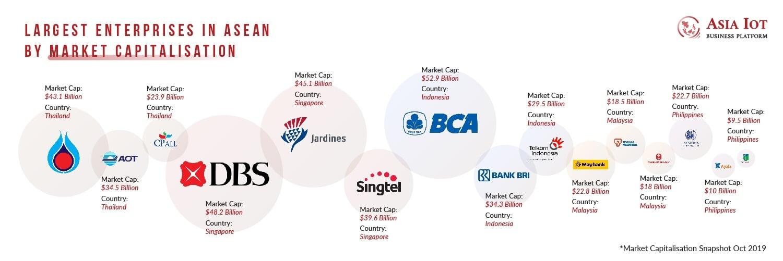 Largest Enterprises in ASEAN by market capitalisation