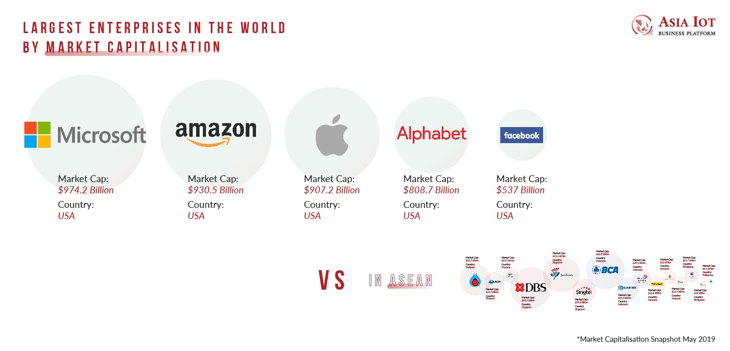 Largest Enterprises in the World by market capitalisation