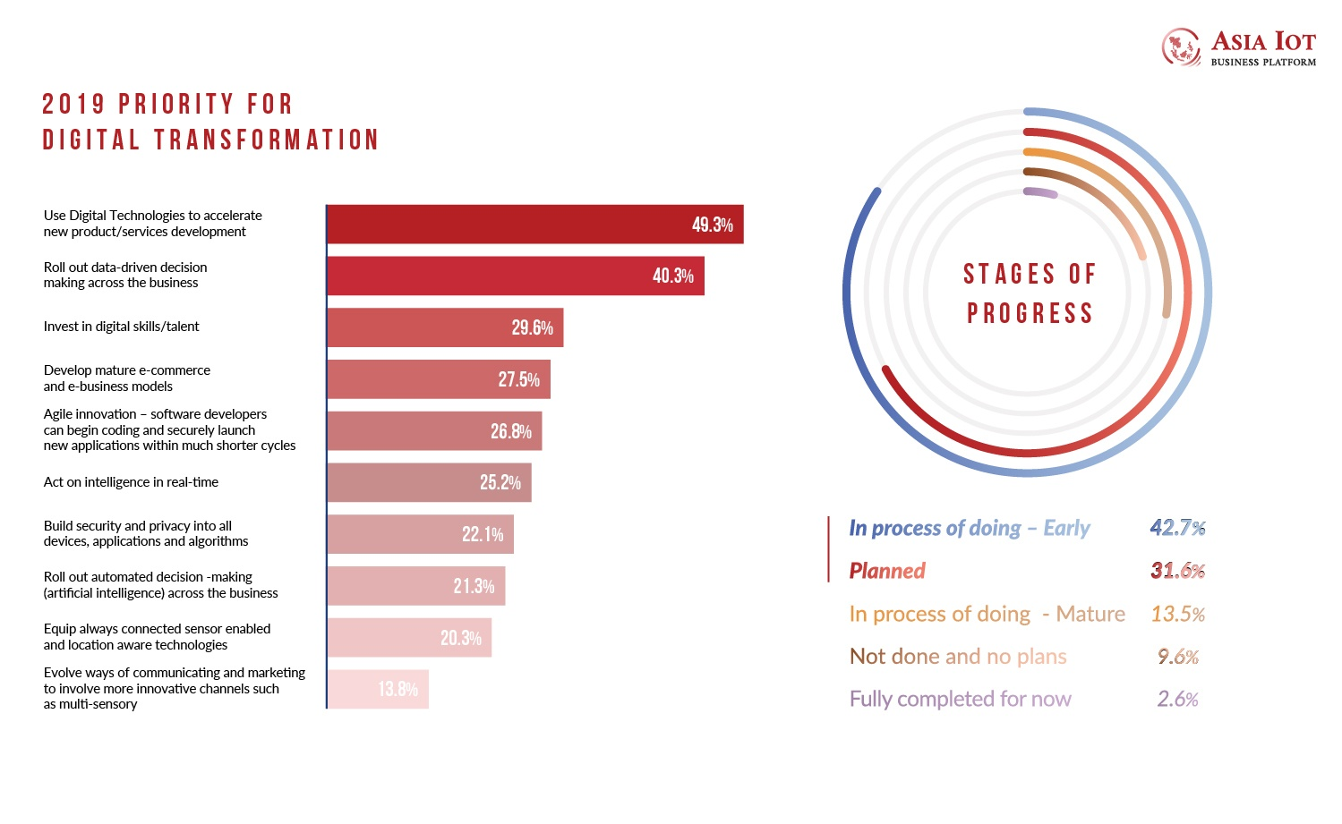 2019 Priority for Digital Transformation - Stages of Investment