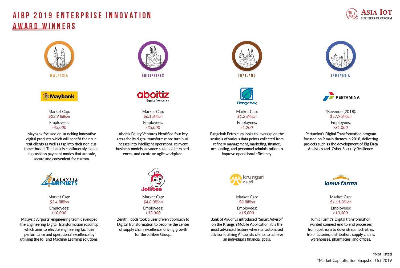 Asia IoT Business Platform 2019 Enterprise Innovation Award Winners