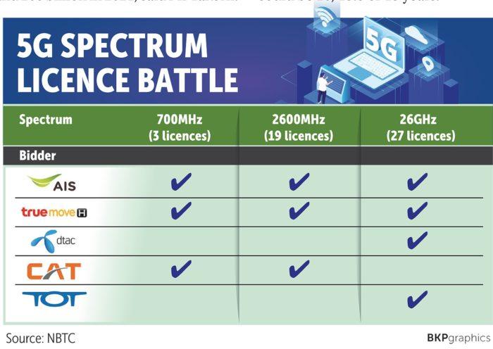 Thailand 5G Licence Battle - AIS, True Move (TUC), DTAC, CAT, TOT