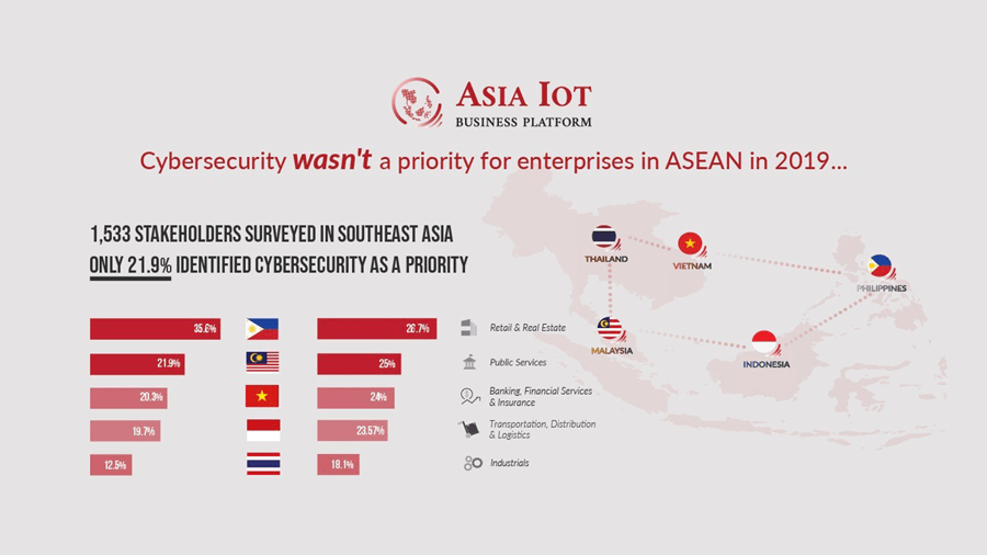 Prioritizing Cybersecurity for ASEAN Enterprises in the Age of Digital Transformation