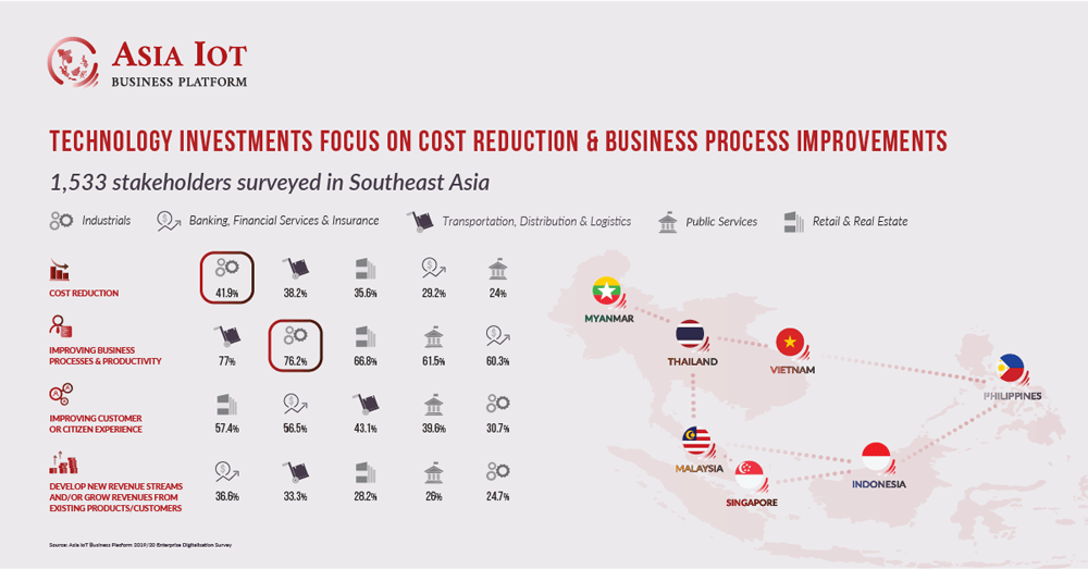 Enterprise technology investment in ASEAN focus on cost reduction & business process improvements