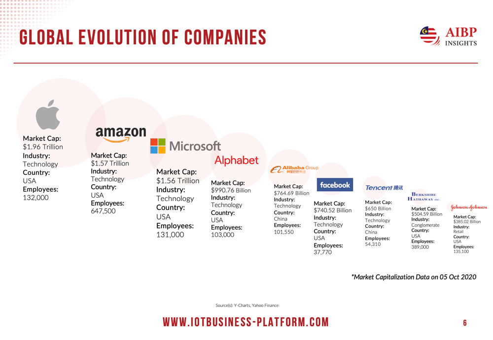 Evolution of Companies