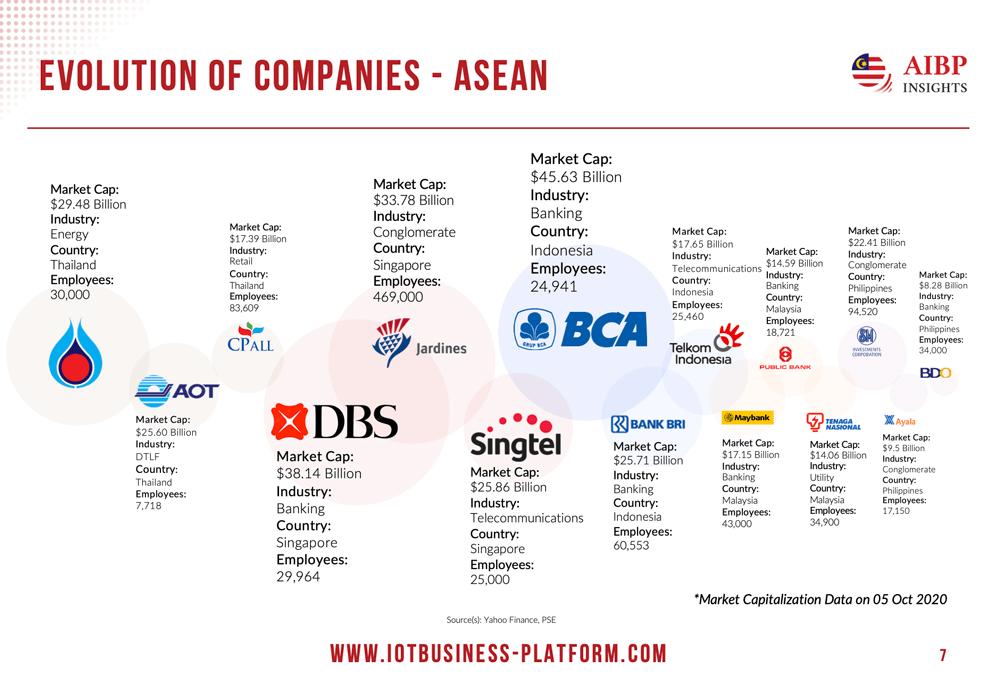 Evolution of Companies - ASEAN