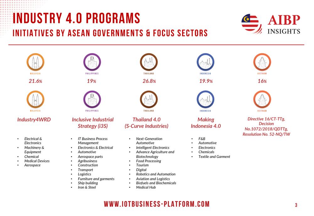 Industry 4.0 Programs