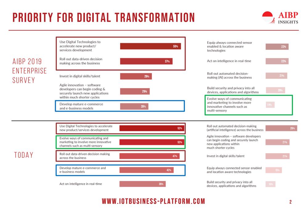 AIBP Enterprise Survey - Priorities for Digital Transformation