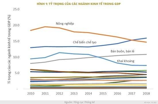 Vietnamese economy