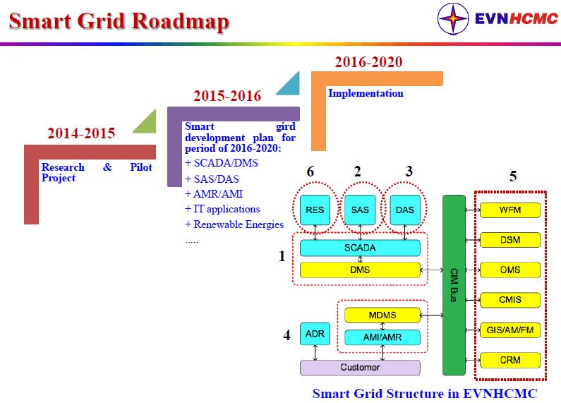 EVNHCMC Smart Grid Roadmap