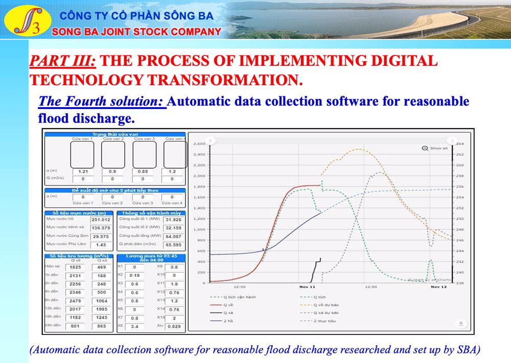 digital solutions in regulating flood discharge