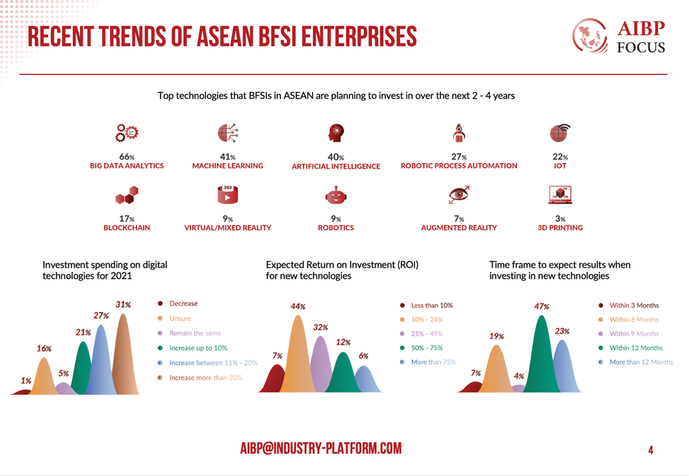 Trends-of-ASEAN-Banking,-financial-services-and-insurance-(BFSI)-Enterprises