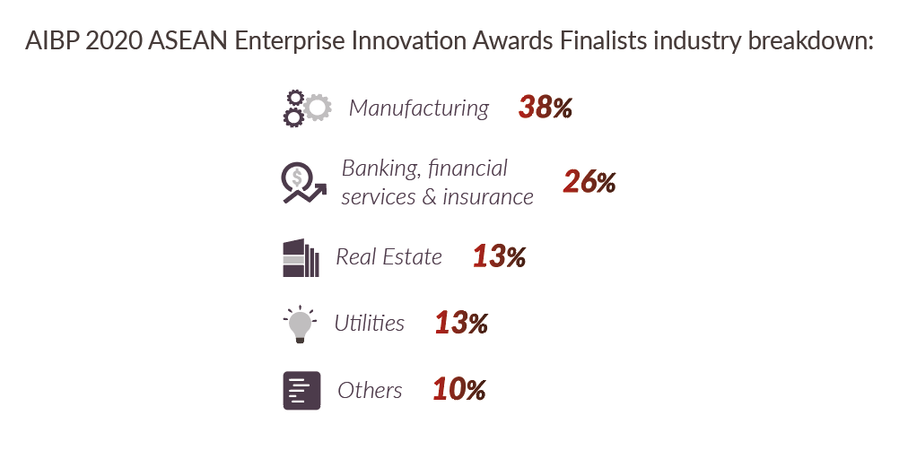 AIBP 2020 ASEAN Enterprise Innovation Awards Finalists industry breakdown
