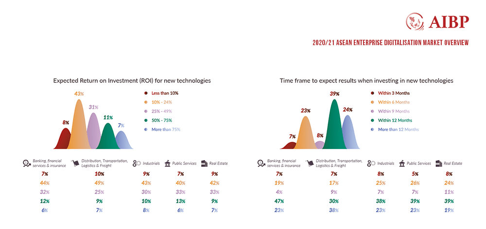 ASEAN Enterprises realistic expectations - ROI for new technologies