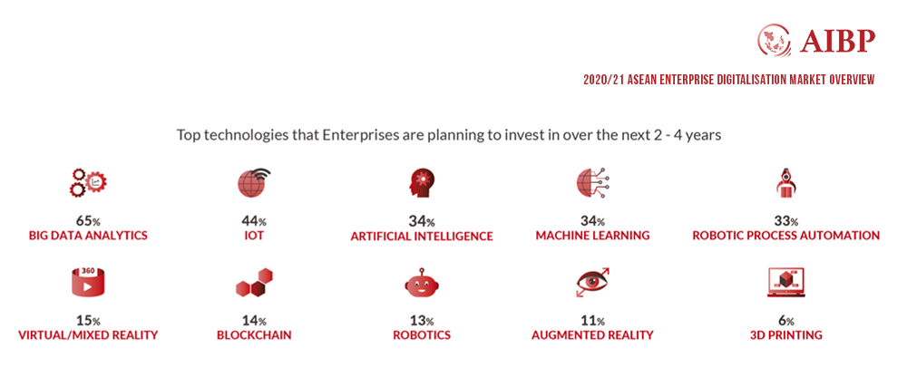 top-technologies-that-enterprises-are-planning-to-invest-in-over-the-next-2 - 4-years