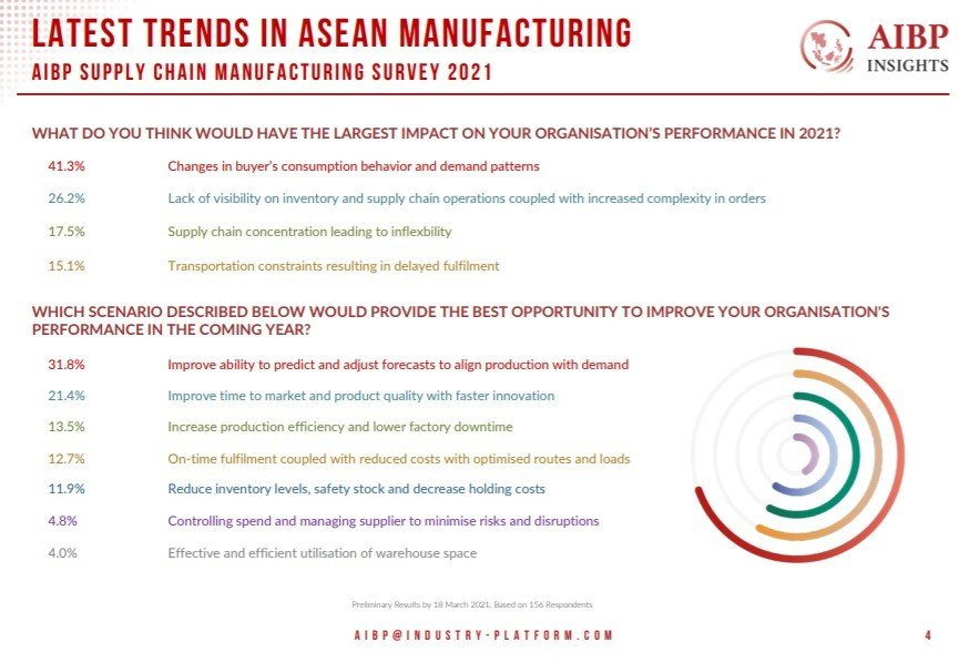 Latest trends in ASEAN Manufacturing