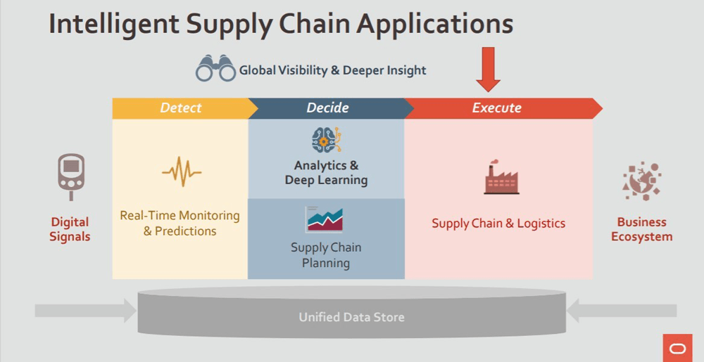 Oracle-intelligent supply chain applications