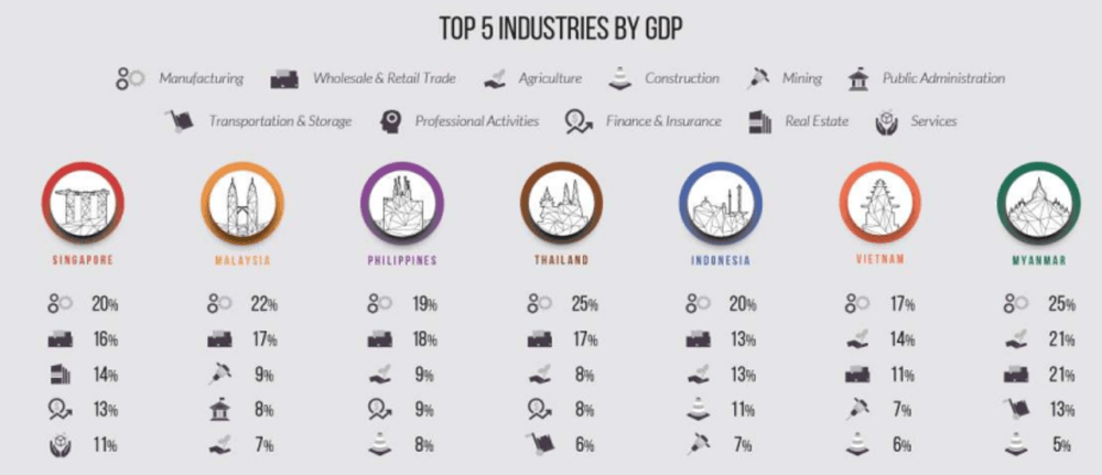 Top 5 Industries by GDP