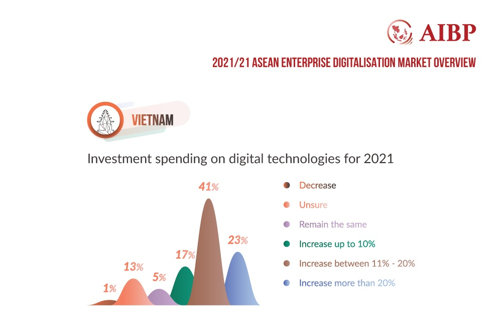 Vietnam investment spending on digital technologies