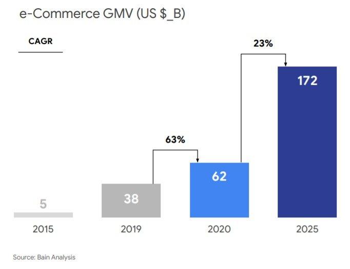 eConomy SEA 2020 e-Commerce GMV